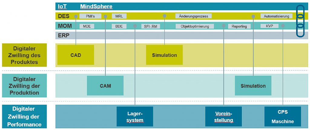 Plattformen als Basis für durchgängige Lösungen (Bild: Siemens Industry Software GmbH)