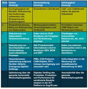 Voraussetzung und Nutzen der einzelnen Stufen (Bild: Siemens Industry Software GmbH)