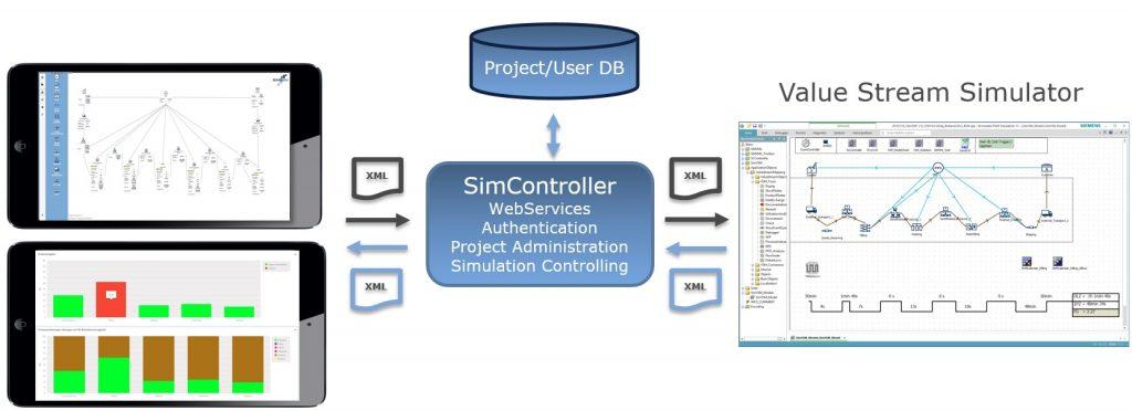 Kopplung der App mit der Simulation über einen Webservice (Bild: SimPlan AG)