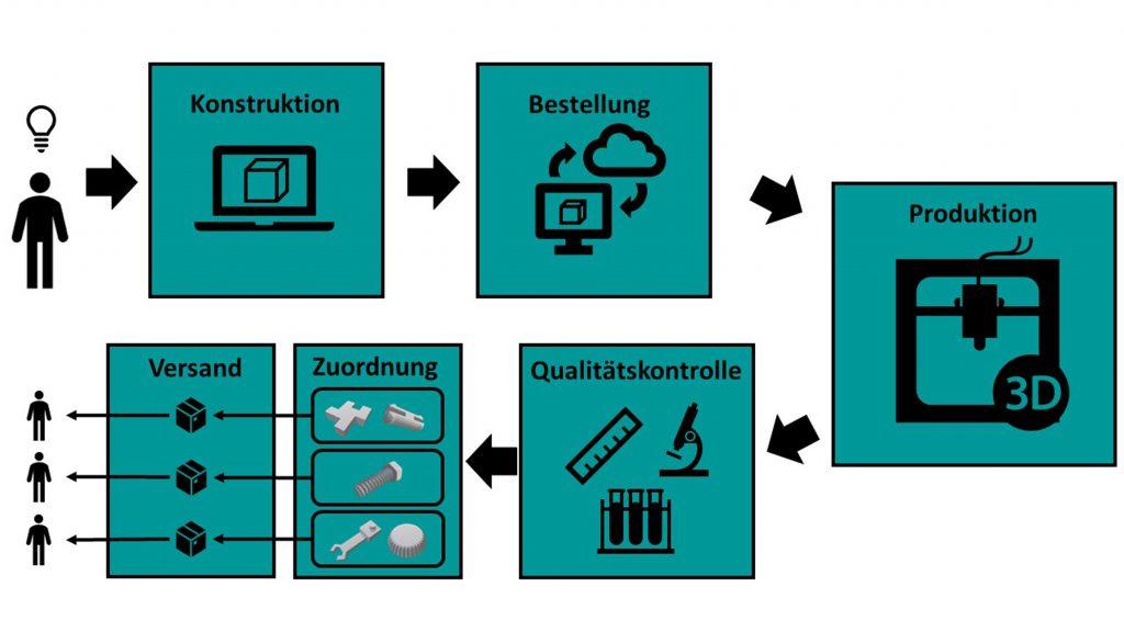 Die Prozesskette der additiven Fertigung beginnt mit der Konstruktion eines Objekts durch den Endnutzer und führt über die Bestellung, den Produktionsprozess sowie die Qualitätskontrolle und Zuordnung bis zum Versand an den Endkunden. (Bild: Protiq GmbH)