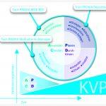 Software bildet werksnahe KVP ab