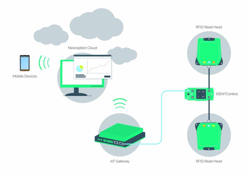 Die Daten der RFID Read Heads werden über den IoT-Gateway an die Neoception-Cloud gesendet, von wo aus sie jederzeit zur Verfügung stehen. (Bild: Pepperl+Fuchs GmbH)