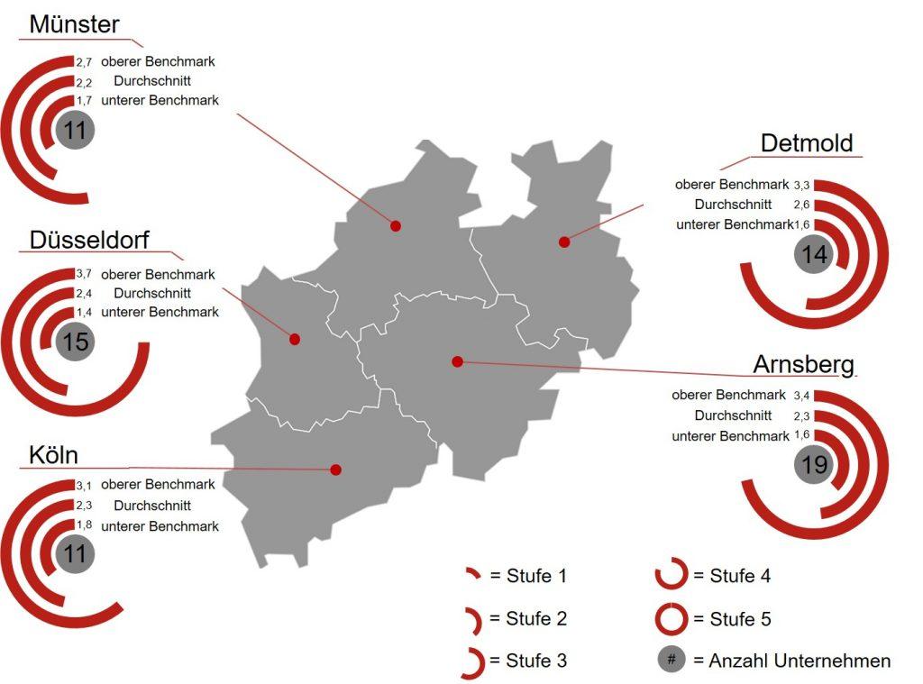 Durchschnittliche Reifegradstufen der Regierungsbezirke (Bild: FIR e.V. an der RWTH Aachen)