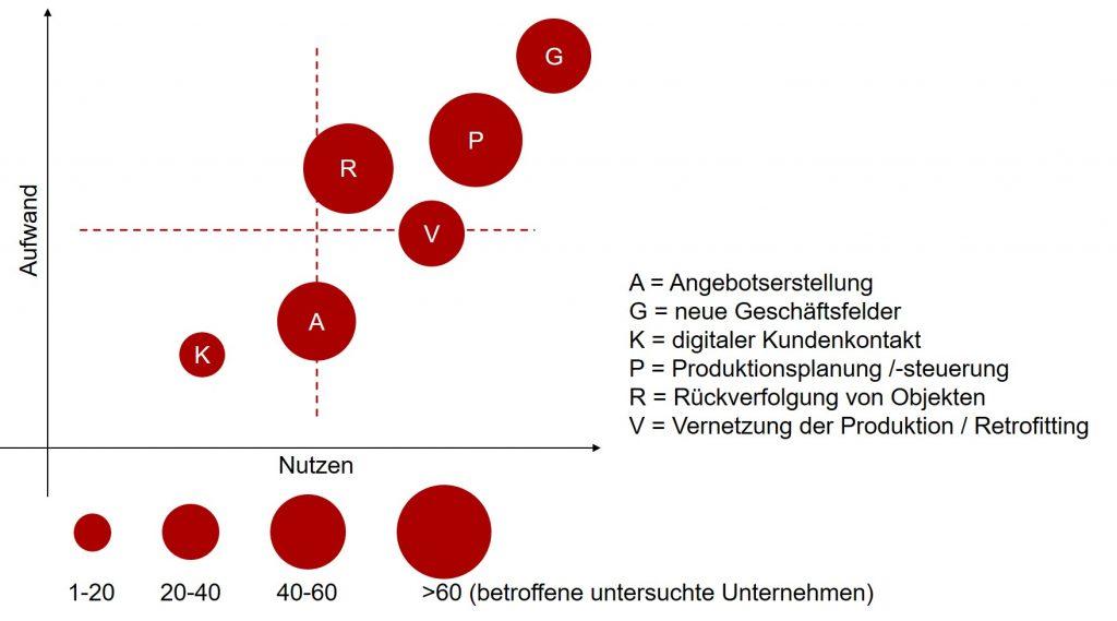 Einordnung der Handlungsfelder nach Nutzen und Aufwand (FIR e.V. an der RWTH Aachen)