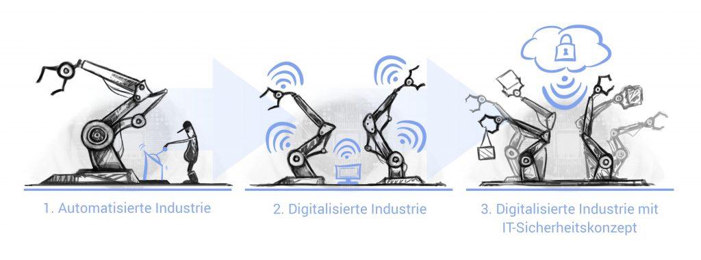 Der Weg zur sicheren Industrie 4.0 (Bild: Gronau IT Cloud Computing GmbH)