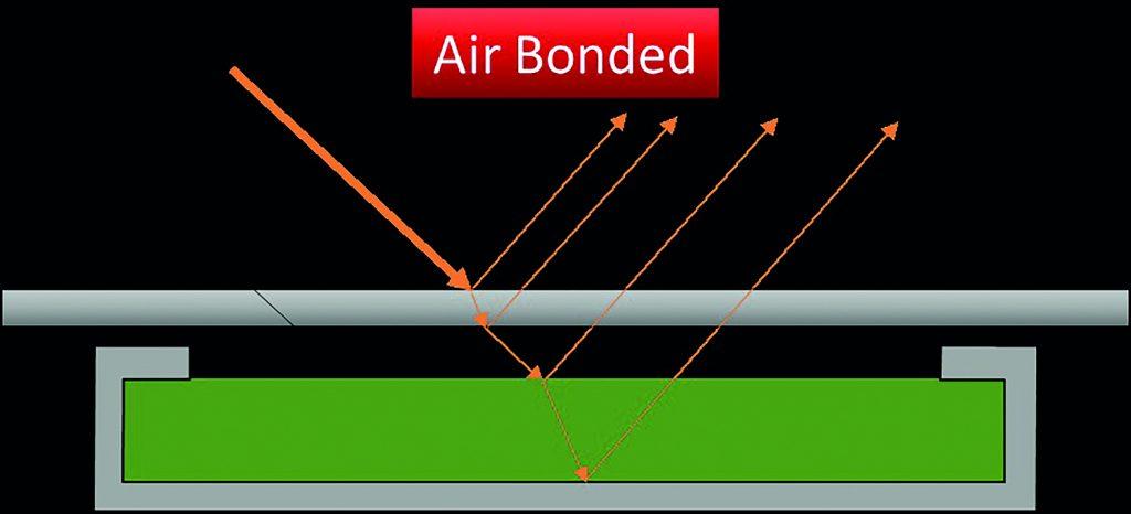 Displayproduktion: mit Lufteinschluss verbunden (Bild: Faytech AG)