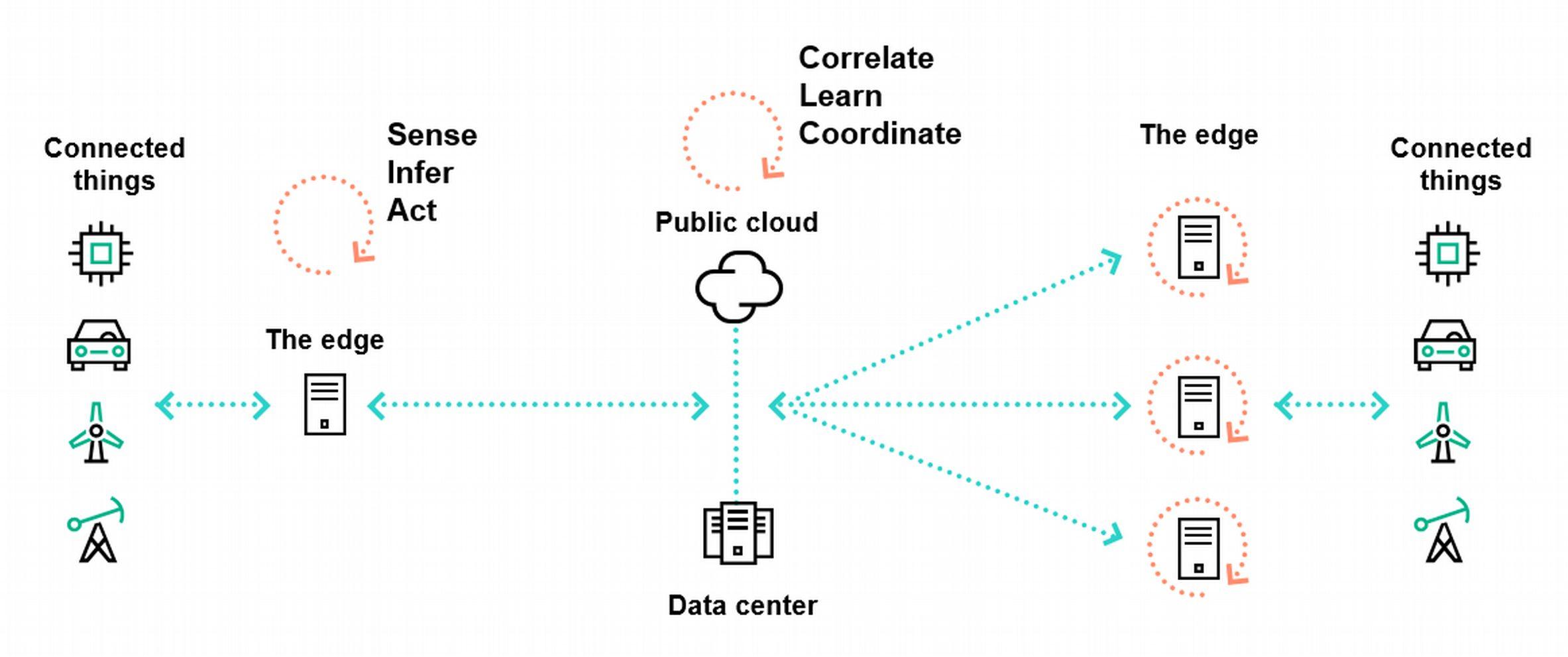 In Edge-to-Cloud-Architekturen haben Edge und Cloud unterschiedliche Rollen: Das Edge dient der Echtzeit-Analyse und -Aktion, die Hauptrolle der Cloud ist Korrelation und Koordination. (Bild: Hewlett-Packard Enterprise)