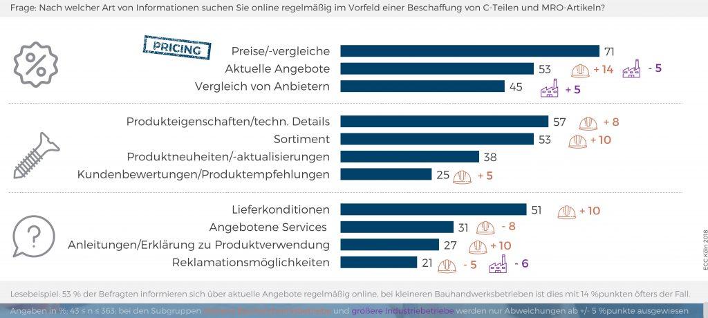 B2B-Kunden suchen heutzutage überwiegend online nach Angeboten und vergleichen sowohl die Anbieter als auch deren Preise. (Bild: ECC Köln)