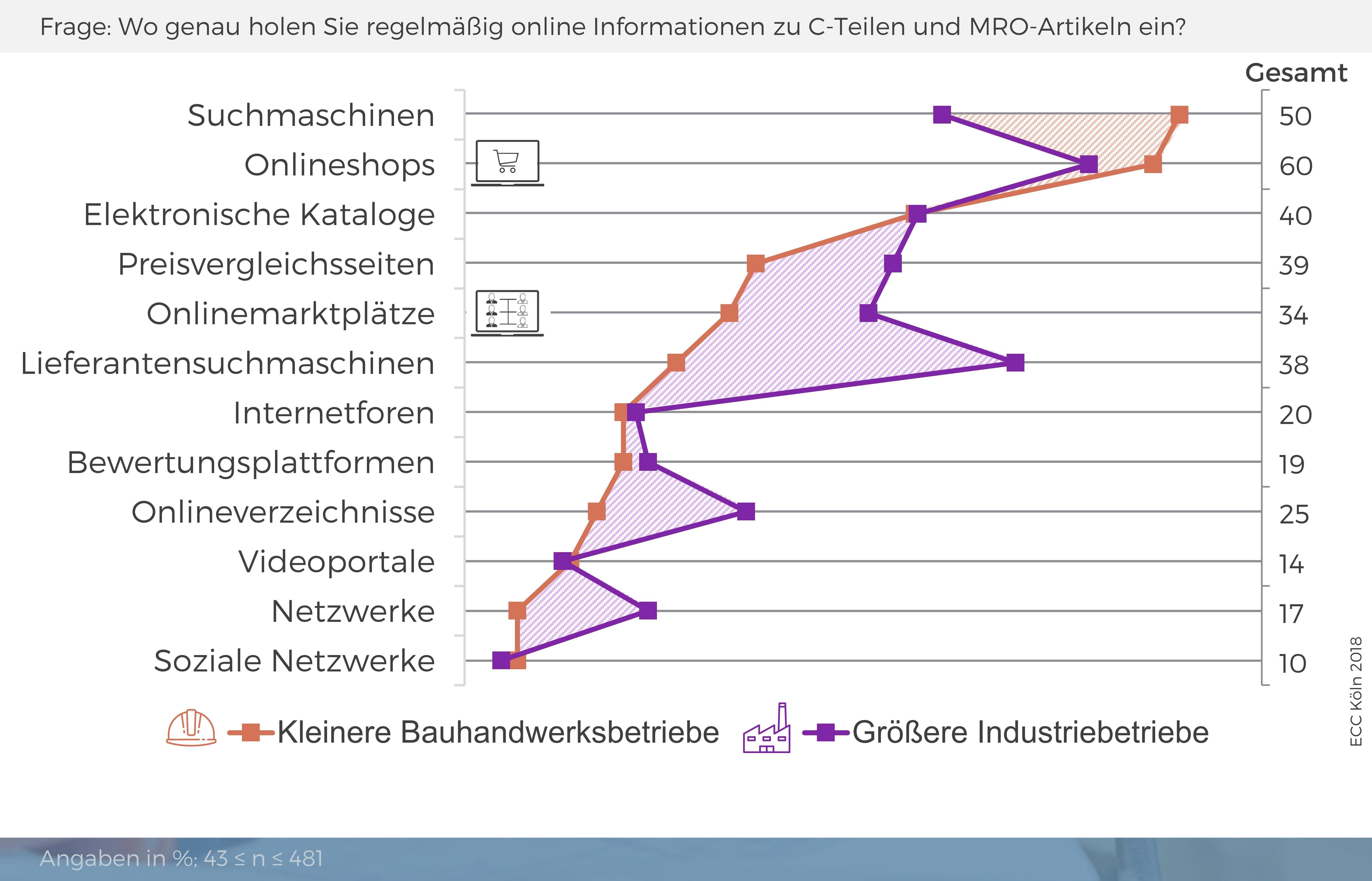 B2B-Kunden nutzen verschiedene Kanäle, um sich über Produkte zu informieren. (Bild: ECC Köln)