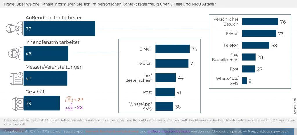Viele B2B-Kunden wissen eine persönliche Betreuung nach wie vor zu schätzen. (Bild: ECC Köln)