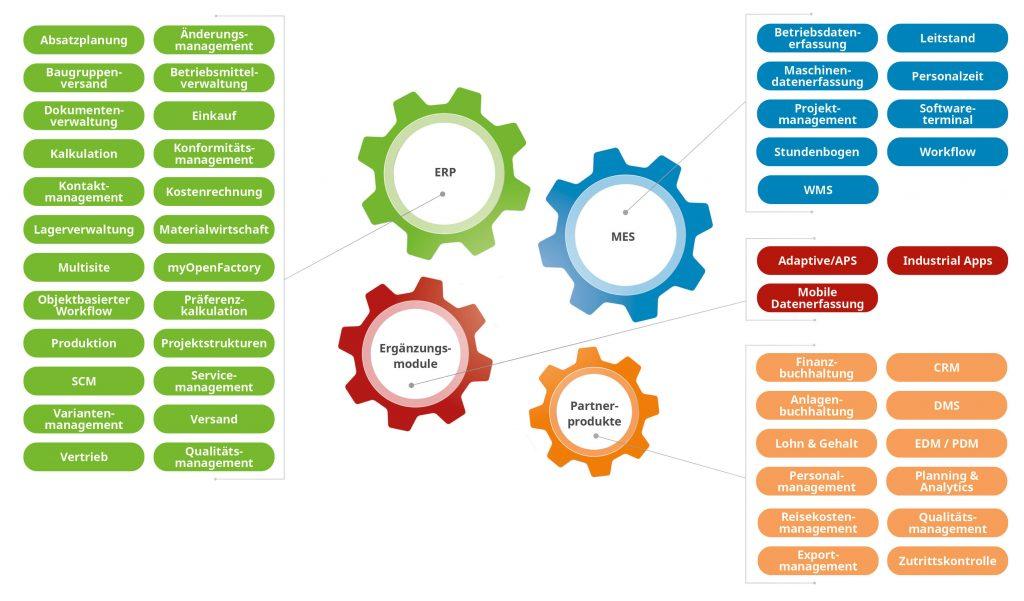Speziell auf fertigende Unternehmen spezialisierte Anbieter wie die PSI realisieren ein Maximum an Branchenkompetenz. (Bild: ©PSI Automotive & Industry)