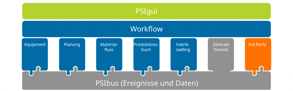 Ist eine integrierte Workflow-Engine für Ihr Unternehmen sinnvoll? In BPMN modellierte Prozesse werden direkt ausgeführt, die Entwicklungszyklen erheblich verkürzt. (Bild: ©PSI Automotive & Industry)