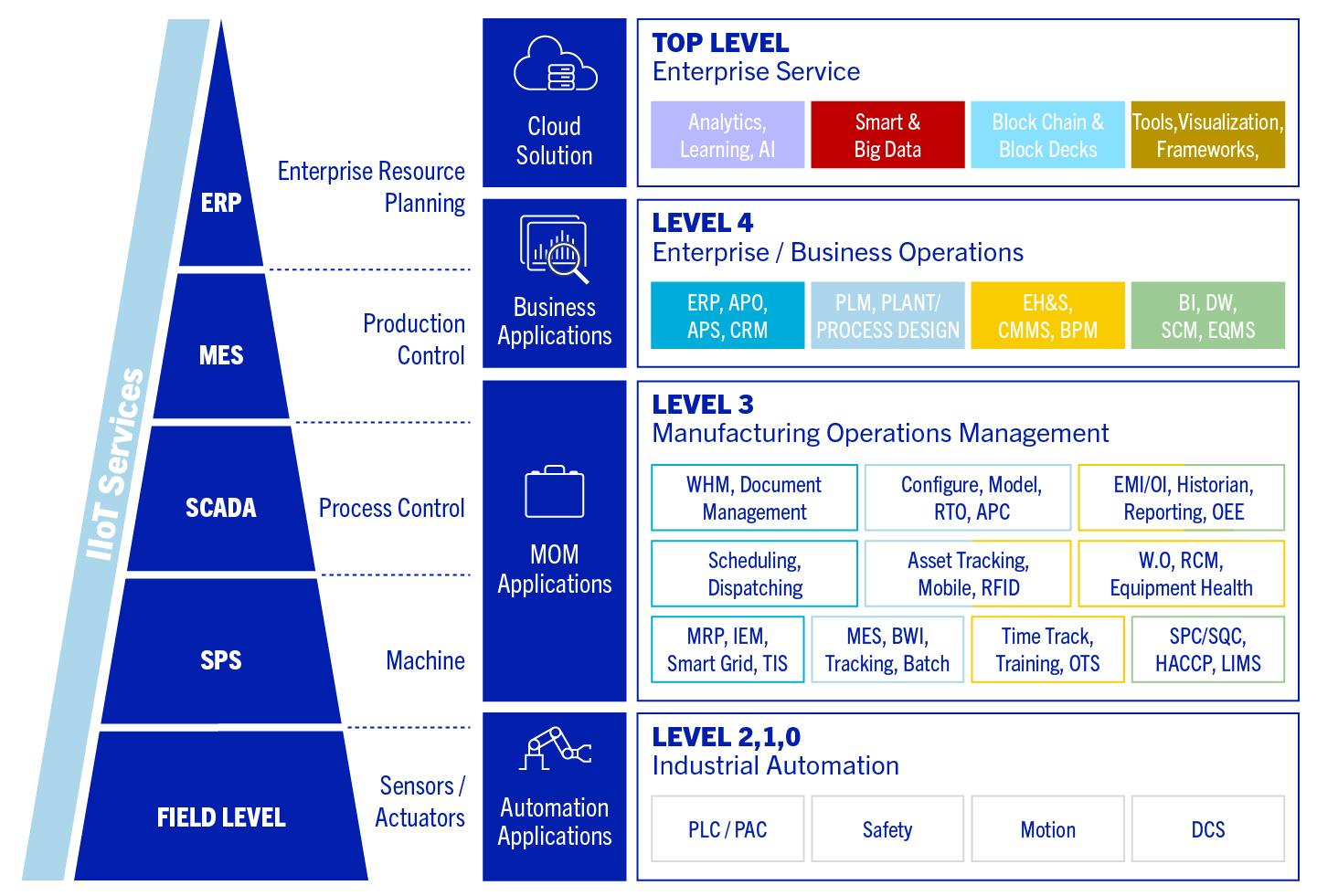 MES /MOM-Funktionsdarstellung orientiert am IS0 95 Model (Bild: MHP Management- und IT-Beratung GmbH)