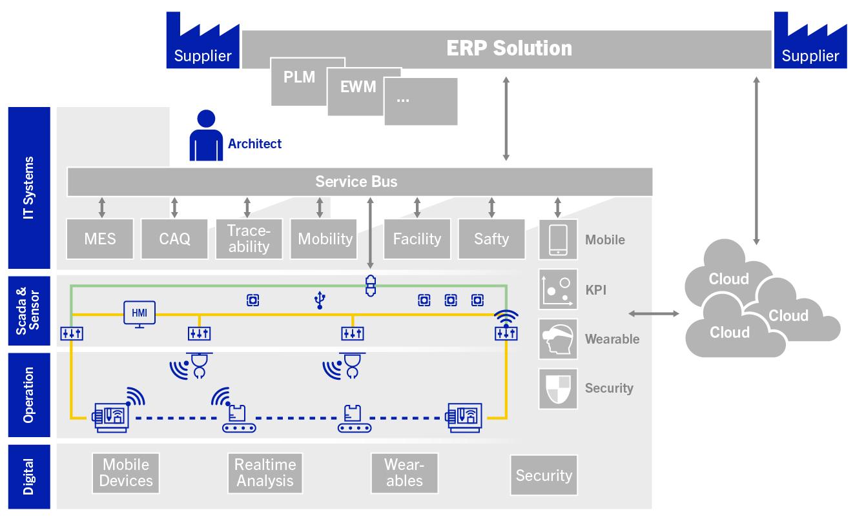 Architekturansatz MSB und Shopfloor-IT-Integration mit lokalen Core-Funktionen (Bild: MHP Management- und IT-Beratung GmbH)