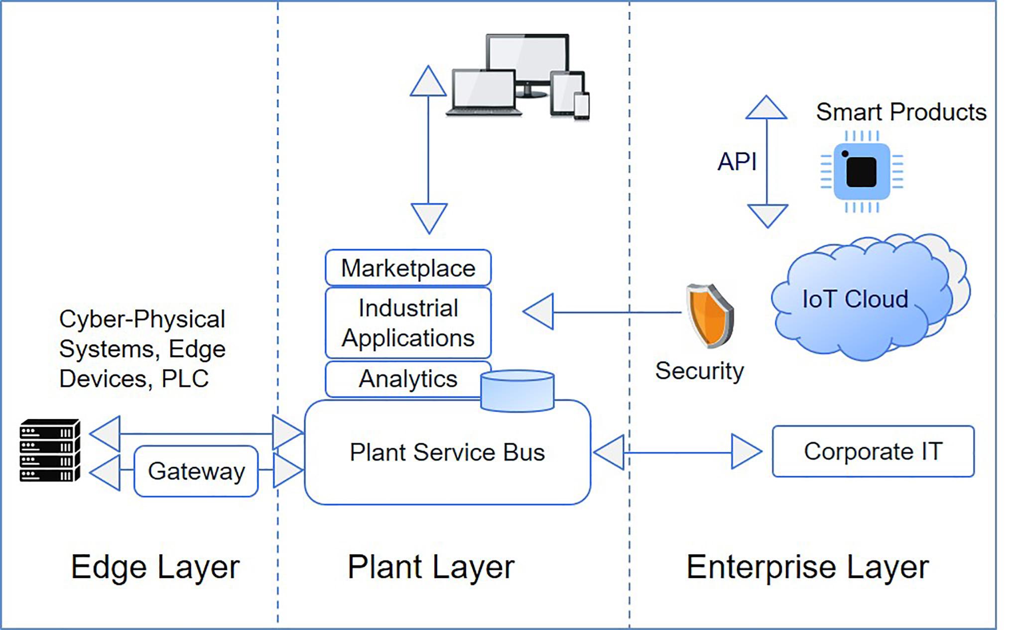 Grundriss einer modernen IT-Architektur (Bild: IBM Deutschland GmbH)