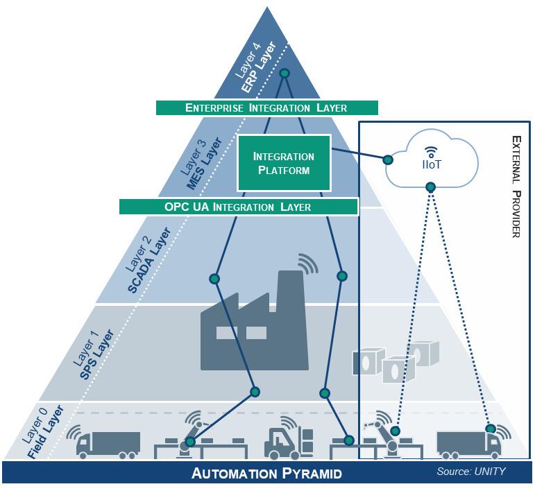 Die verschiedenen Ebenen der Automatisierungspyramide (Bild: Unity AG)