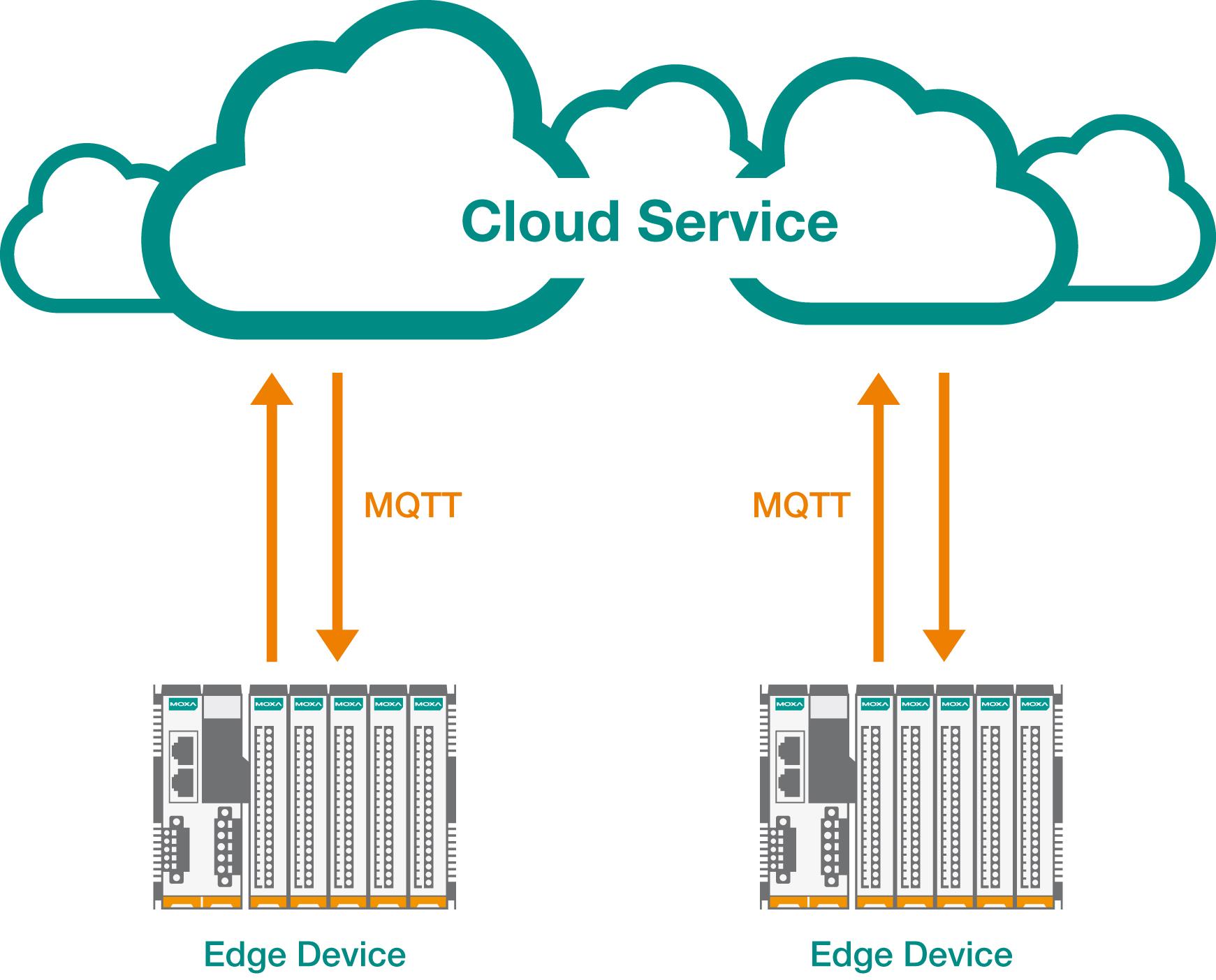 Architektur zur direkten Anbindung an die Cloud (Bild: Moxa Europe GmbH)