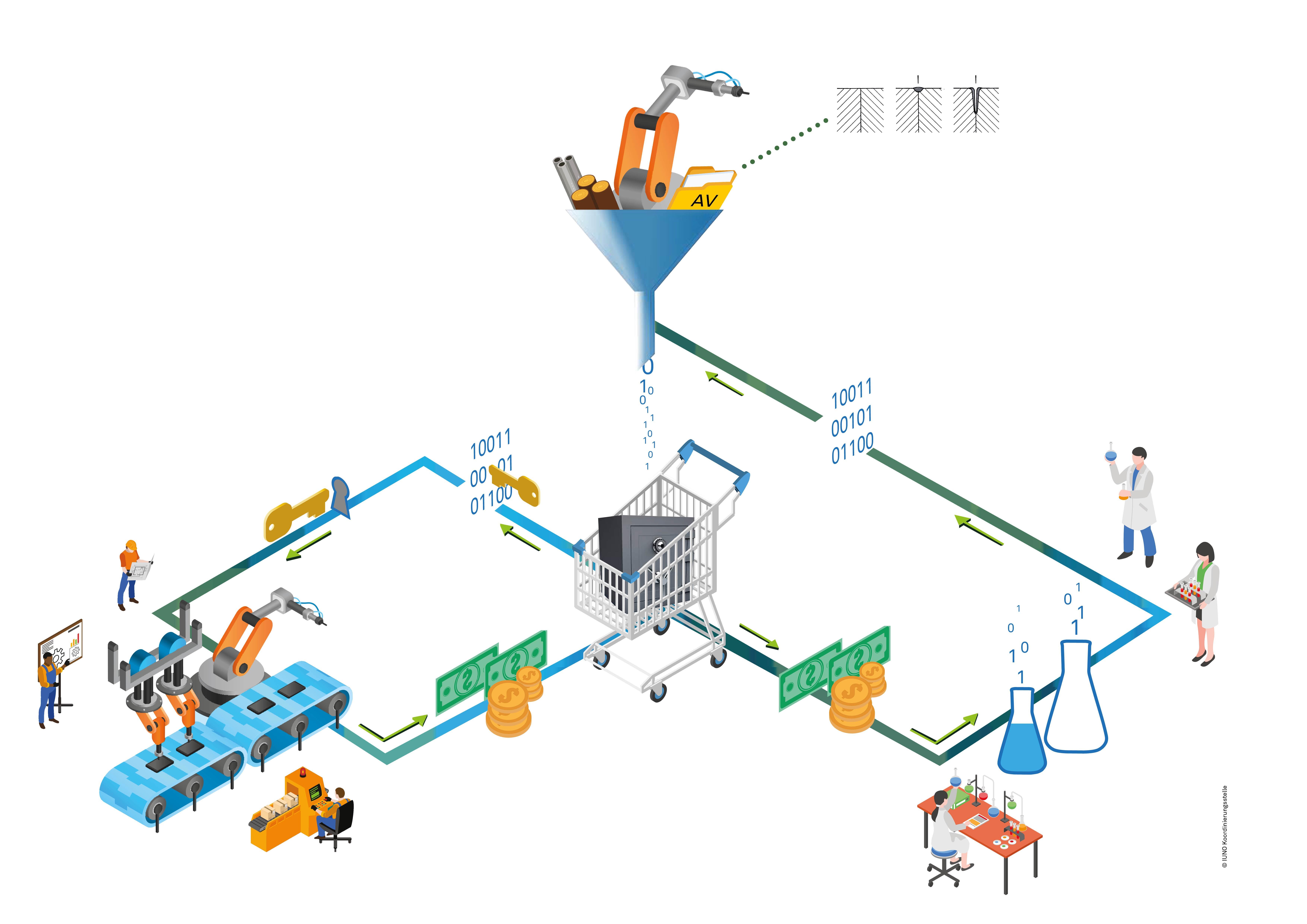 Grafik zum Technologiedatenmarktplatz des Forschungsprojekts Iuno (Bild: Iuno-Koordinierungsstelle von 2017)