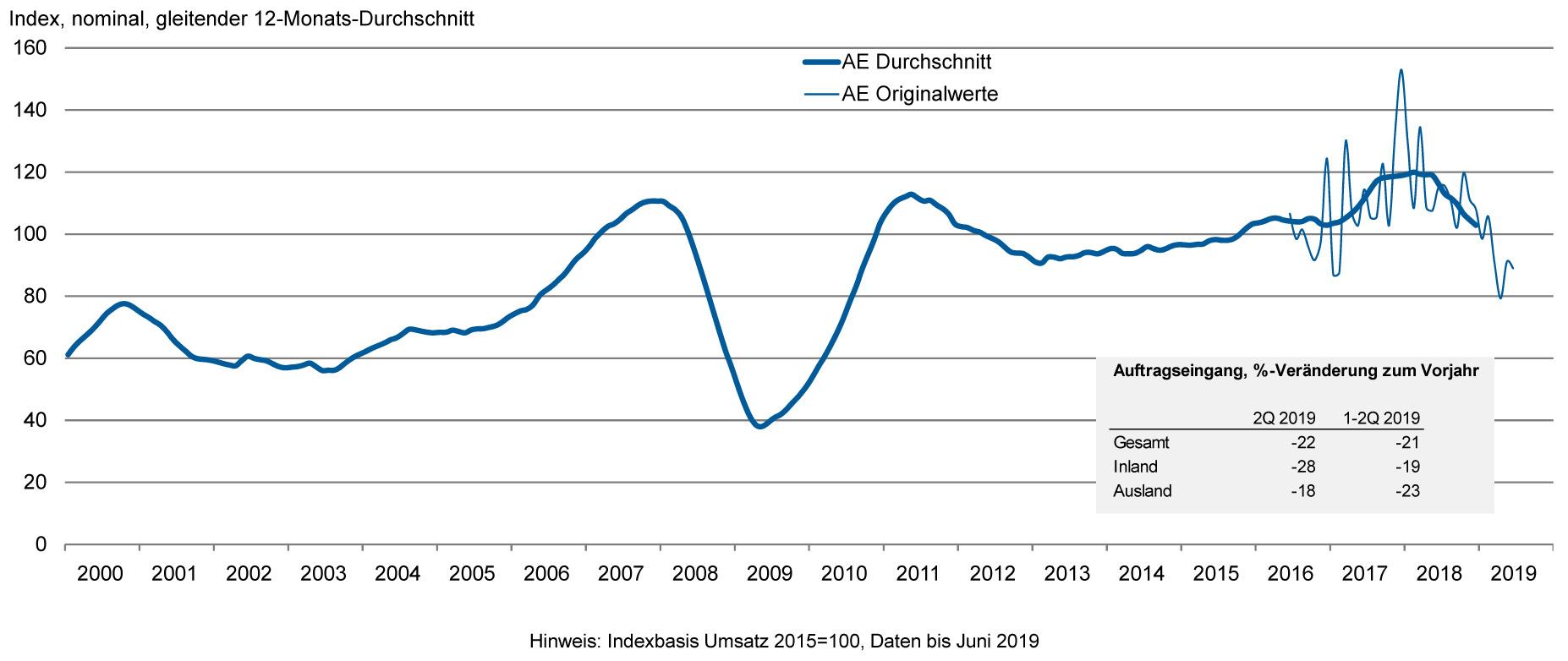 (Bild: Monatliche Auftragseingangsstatistik VDMA, Verein Deutscher Werkzeugmaschinenfabriken e.V.)