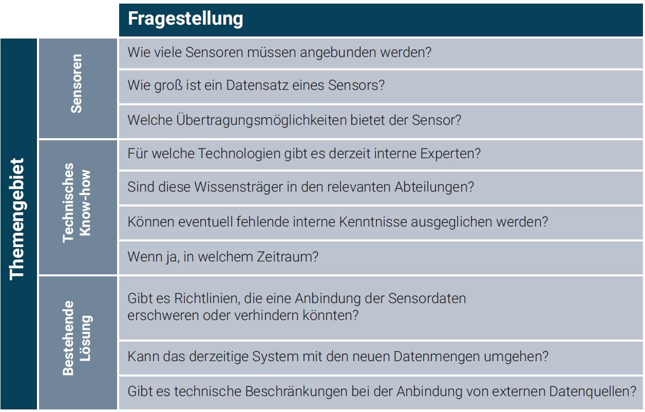 Diese unvollständige Liste hilft, den Aufwand für eine IoT-Integration zu evaluieren und vorzubereiten. (Quelle: Mayato GmbH)