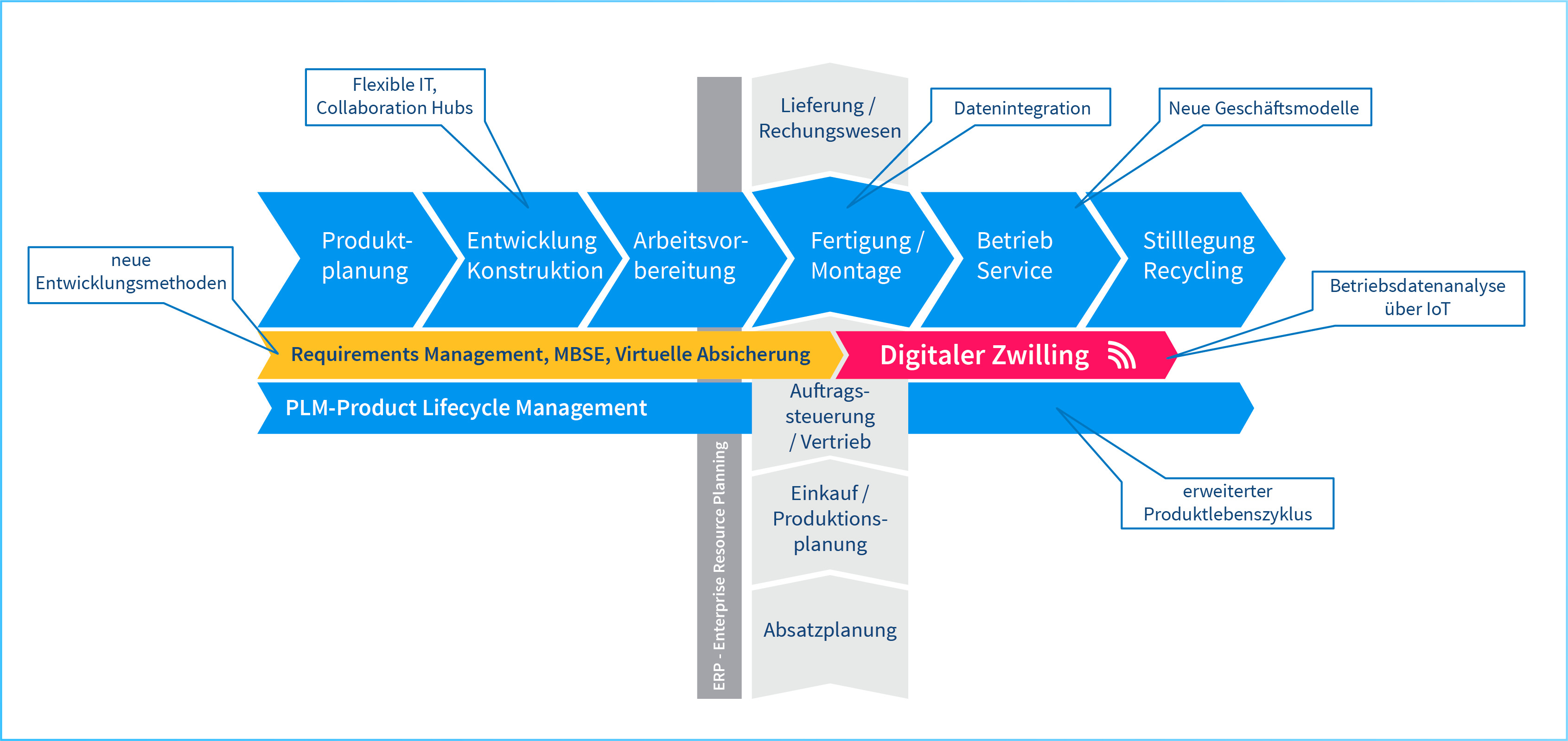 In neuen PLM-Infrastrukturen rückt die Nutzungsphase in den Fokus. (Bild: Contact Software GmbH)