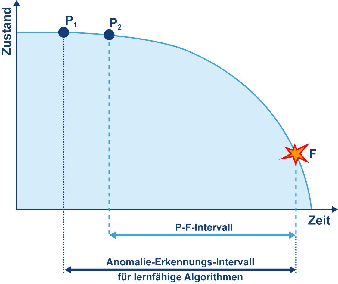 Bei Predictive Maintenance wird häufig mit sogenannten P-F-Kurvendiagrammen gearbeitet. Darin kennzeichnet P1 das Ereignis, das nach einiger Zeit zu einem Fehler F führen wird (Stillstand). In der Zeitspanne zwischen P2 und F (P-F-Intervall) kann man mit geeigneter Messtechnik erkennen, dass demnächst ein Ausfall bevorsteht. Durch den Einsatz hochauflösender Sensorik und geeigneter Machine-Learning-Algorithmen sind größere Zeitspannen möglich, da ab P1 bereits detektierbare Anomalien existieren. (Bild: SSV Software Systems GmbH)