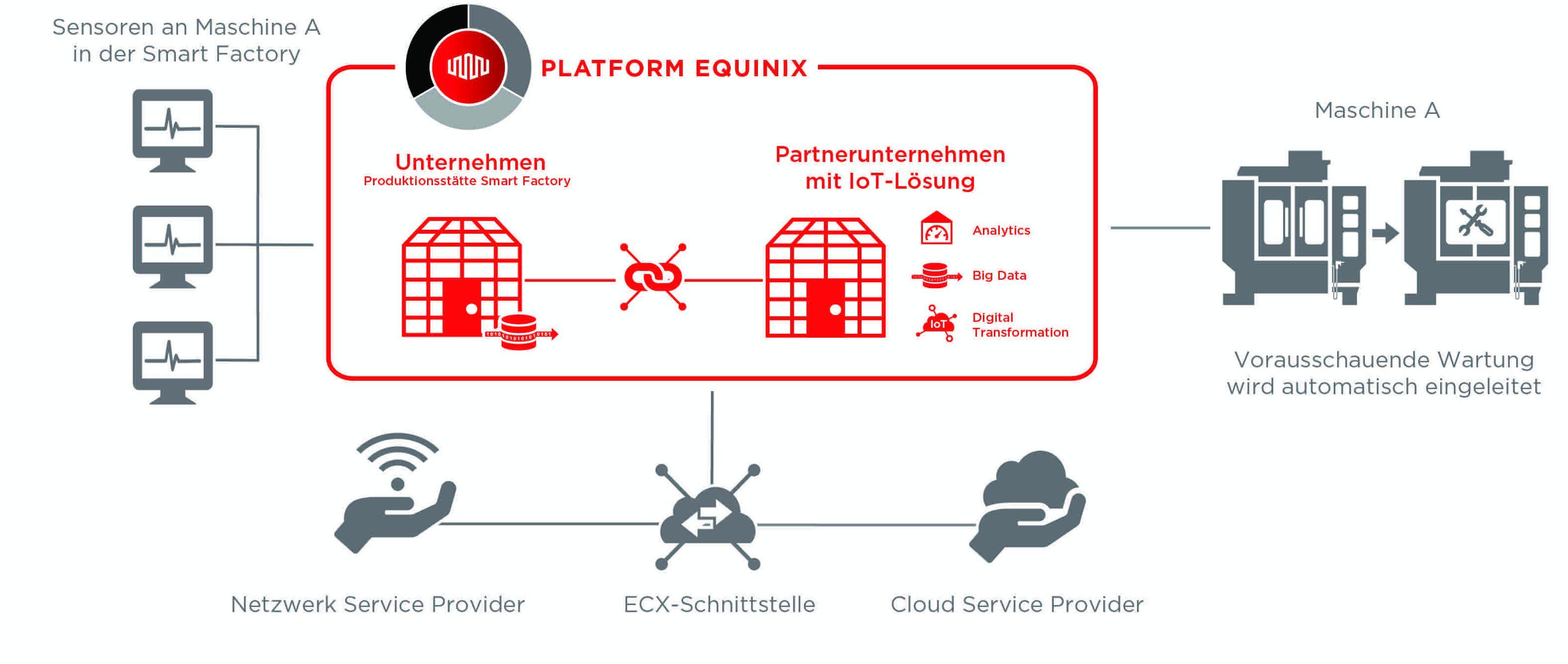 Unternehmen können mittels Interconnection innerhalb von Rechenzentren kritische Sensordaten direkt mit IoT-PaUnternehmen können mittels Interconnection innerhalb von Rechenzentren kritische Sensordaten direkt mit IoT-Partnern zur Auswertung teilen. (Bild: Equinix (Germany) GmbH)rtnern zur Auswertung teilen. (Bild: Equinix (Germany) GmbH)