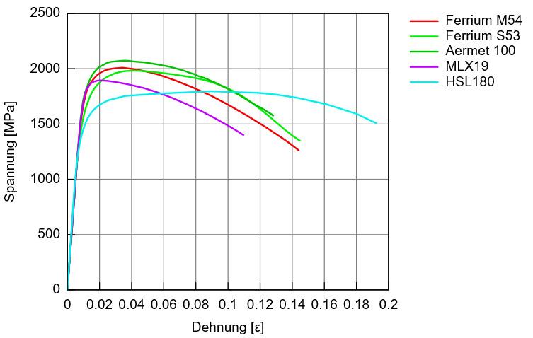 Ausgewählte Spannungs-Dehnungskurven für einige Luftfahrtstähle aus der MMPDS-Datenbank im Matplus-System EDA, das US-amerikanische Einheiten und Bezeichnungen automatisch konvertieren kann. (Bild: Matplus GmbH)