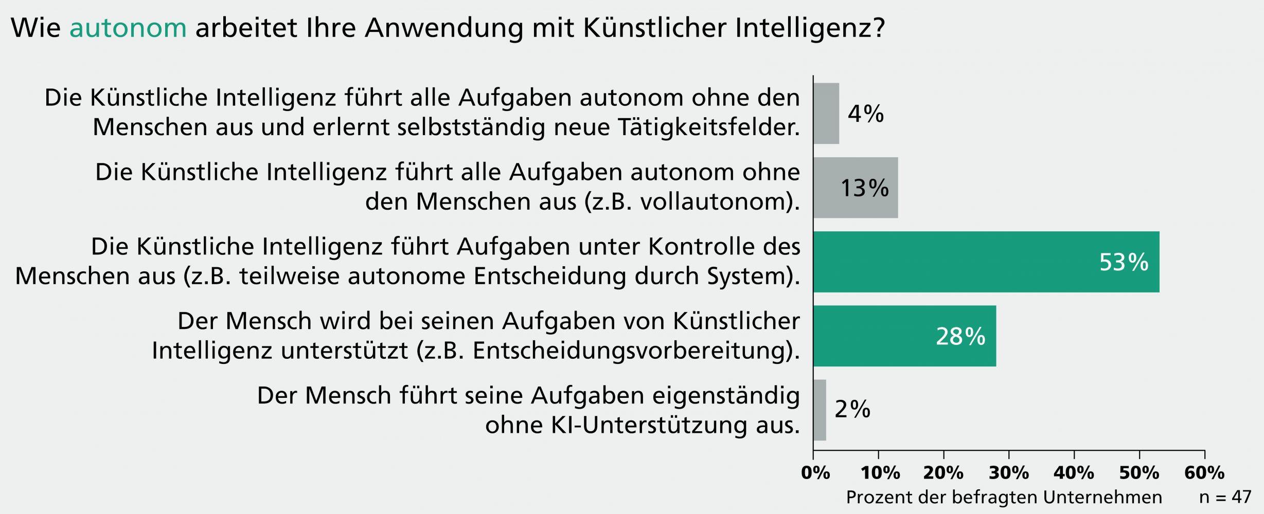 Interaktion von KI und Mensch steht bei den Anwendungen klar im Fokus. (Bild: Fraunhofer-Institut f. Arbeitswirtschaft)