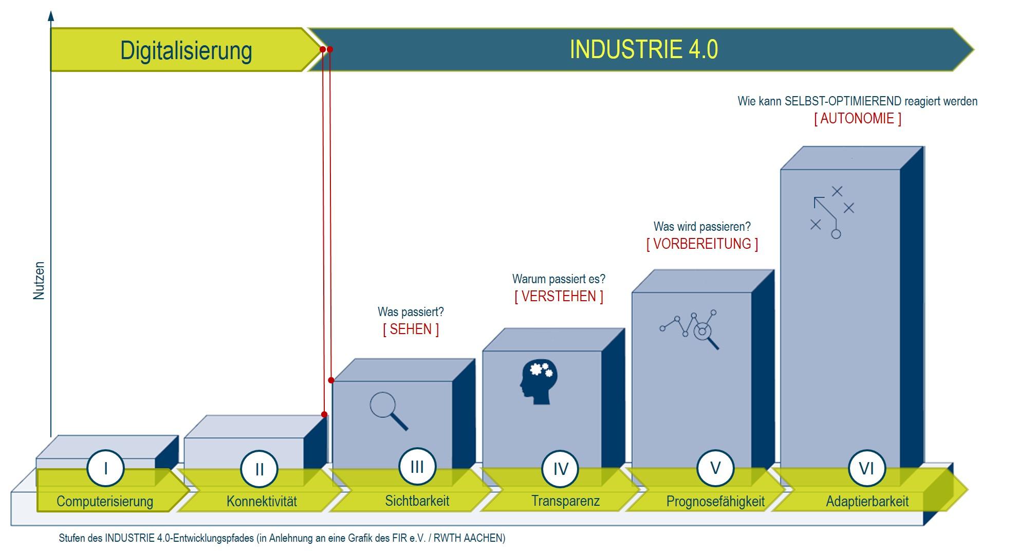 Die Stufen der I4.0 (Bild: Aunovis GmbH)