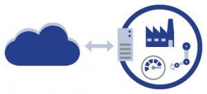 Beim Edge Computing findet eine zentrale Erfassung und Vorverarbeitung am Entstehungsort statt. (Bild: M&M Software GmbH)