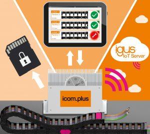Mit dem neuen Icom.plus-Modul kann der Anwender selber entscheiden wie er die Daten seiner Sensoren einbinden möchte. Ob offline über SD-Karte, semi-offline mit einer zeitlich begrenzten Online-Lernphase oder komplett online mit Anbindung an den Igus IoT-Server. (Bild: Igus GmbH)