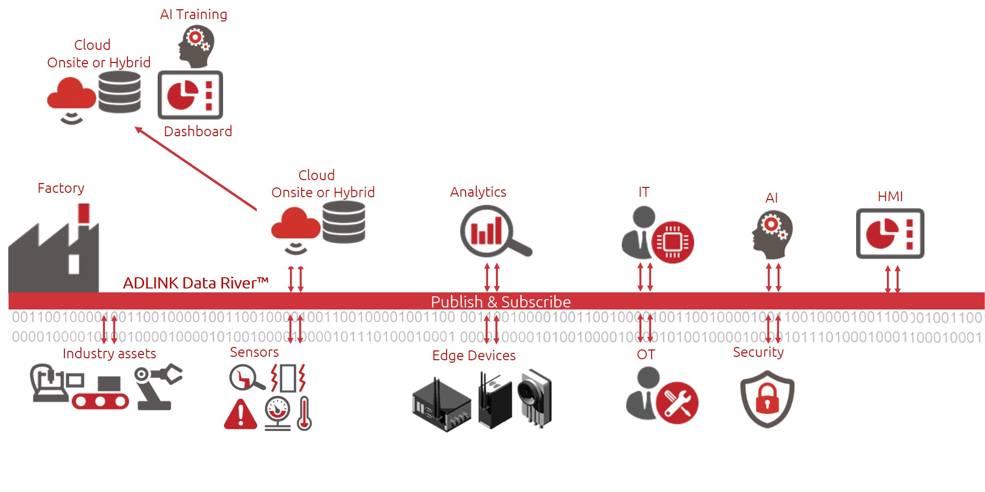 Edge-Lösungen erfassen Daten von Anlagen, Sensoren und Geräten und liefern diese in Echtzeit an angeschlosse IT-Infrastrukturen wie eine Cloud. (Bild: Adlink Technology GmbH)