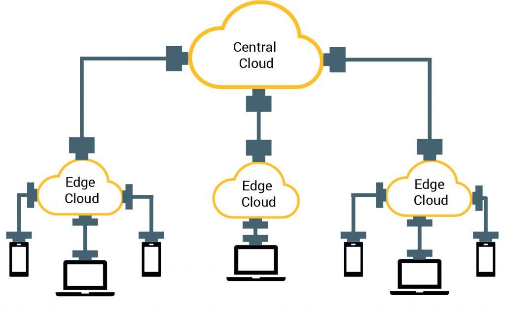 Distributed-Cloud-Prozess (Bild: APIIDA AG)