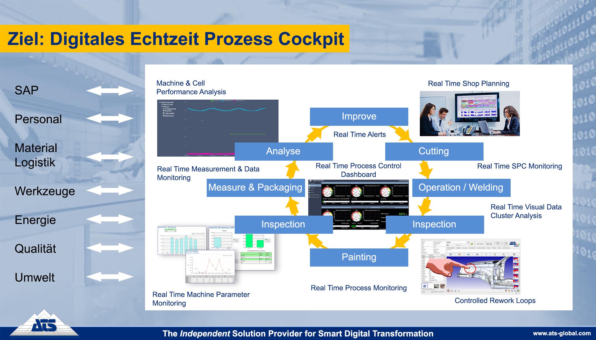 Schaubild: Digitales Echtzeit-Cockpit (Bild: ATS Gesellschaft für angewandte technische Systeme mbH)