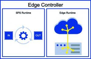 Aufrüstung einer bestehenden SPS mit einer Edge Runtime zu einem Edge Controller. (Bild: M&M Software GmbH)