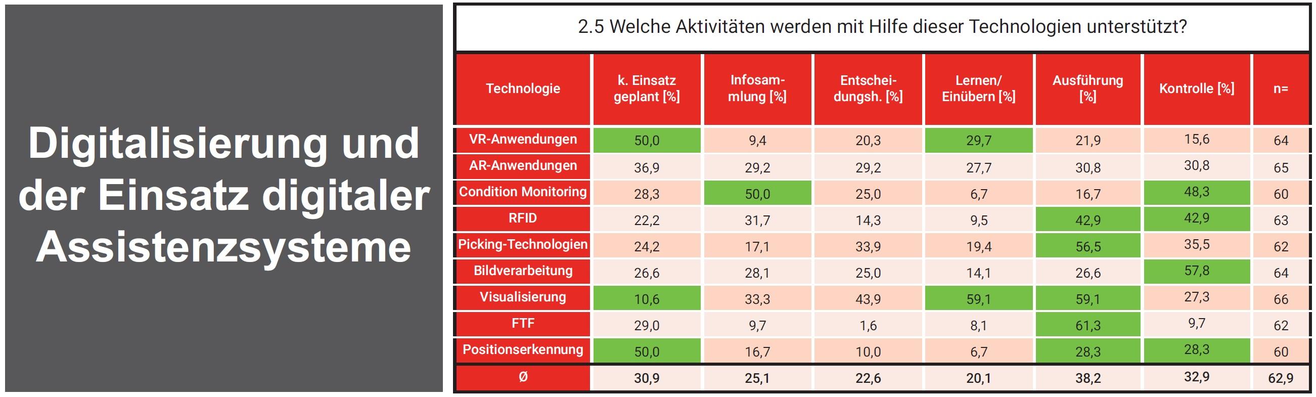 Bild: Memex GmbH / Mittelstand 4.0 Kompetenzzentrum / Fraunhofer IAO