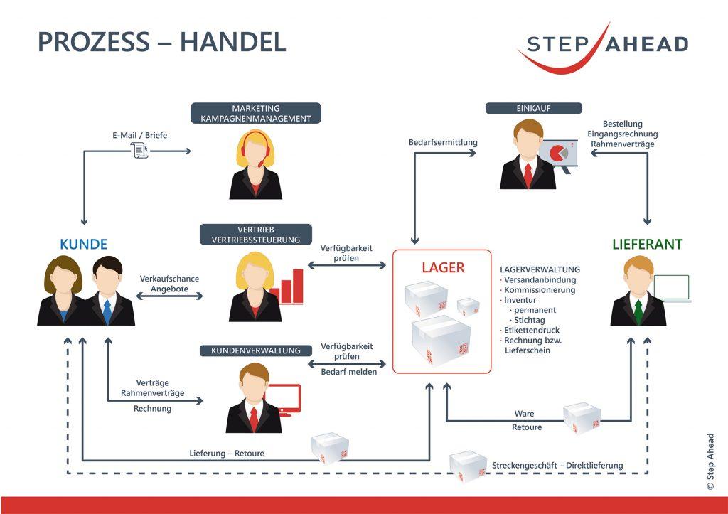 Typischer Ablauf eines Prozesses im Handel. (Bild: Step Ahead AG)