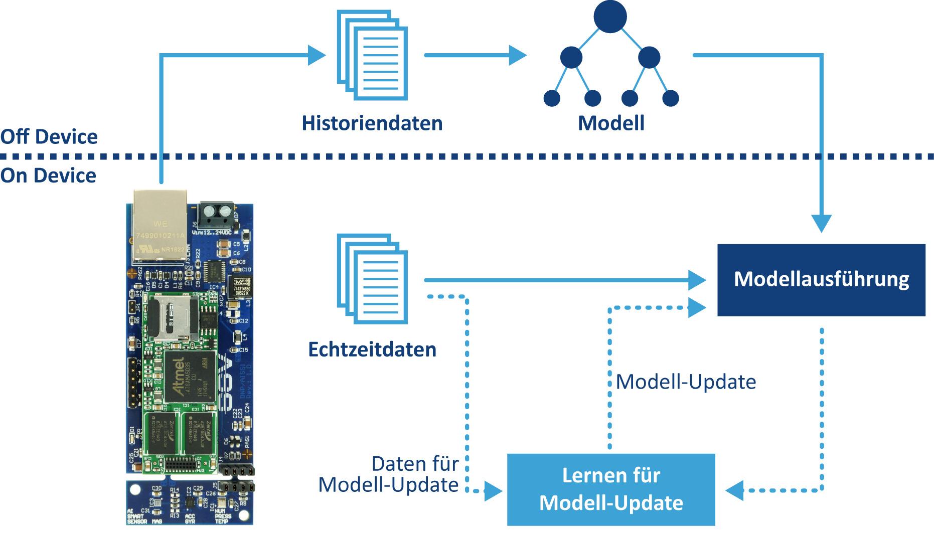Der Einsatz von Machine-Learning-Algorithmen für eine Embedded-Systems-Anwendung in der Automatisierung besteht aus zwei Phasen. In einer Trainingsphase werden aus den zum Embedded-System gehörenden Sensoren zunächst Historiendaten erzeugt, die anschließend zur Modellbildung genutzt werden. (Bild: SSV Software Systems GmbH)