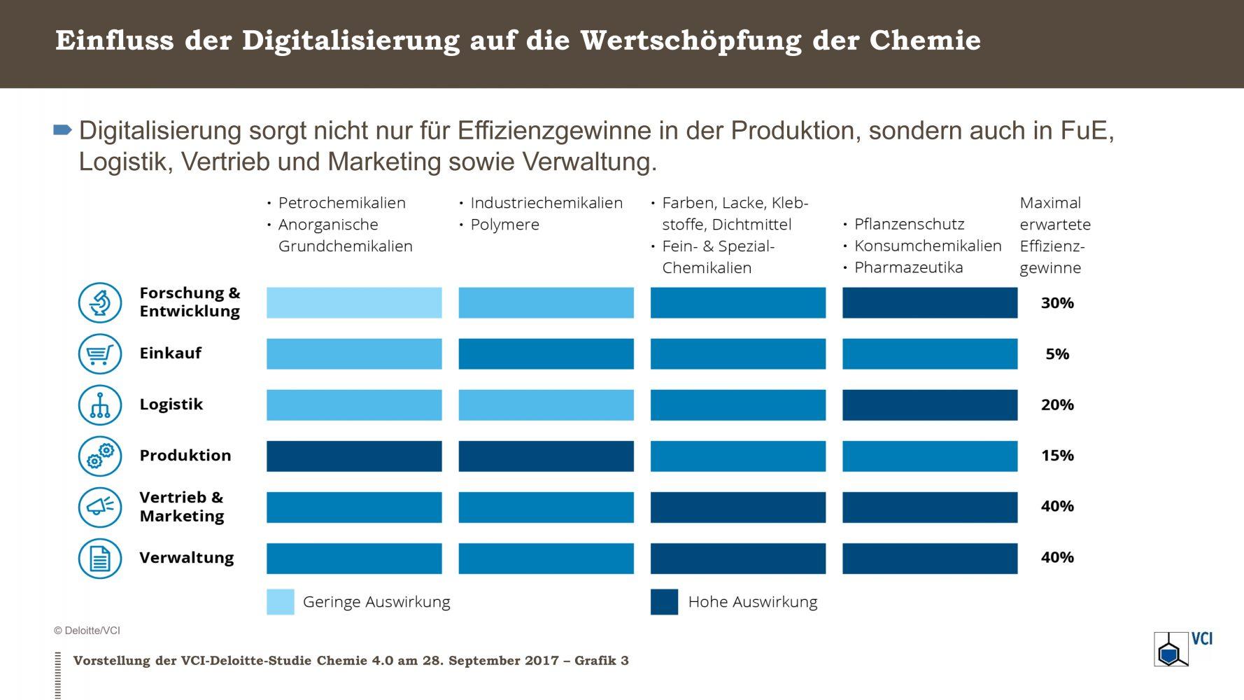Die Matrix vergleicht Auswirkungen und maximal erwartete Effizienzgewinne durch KI in der chemischen Industrie. (Bild: Deloitte/VCI)