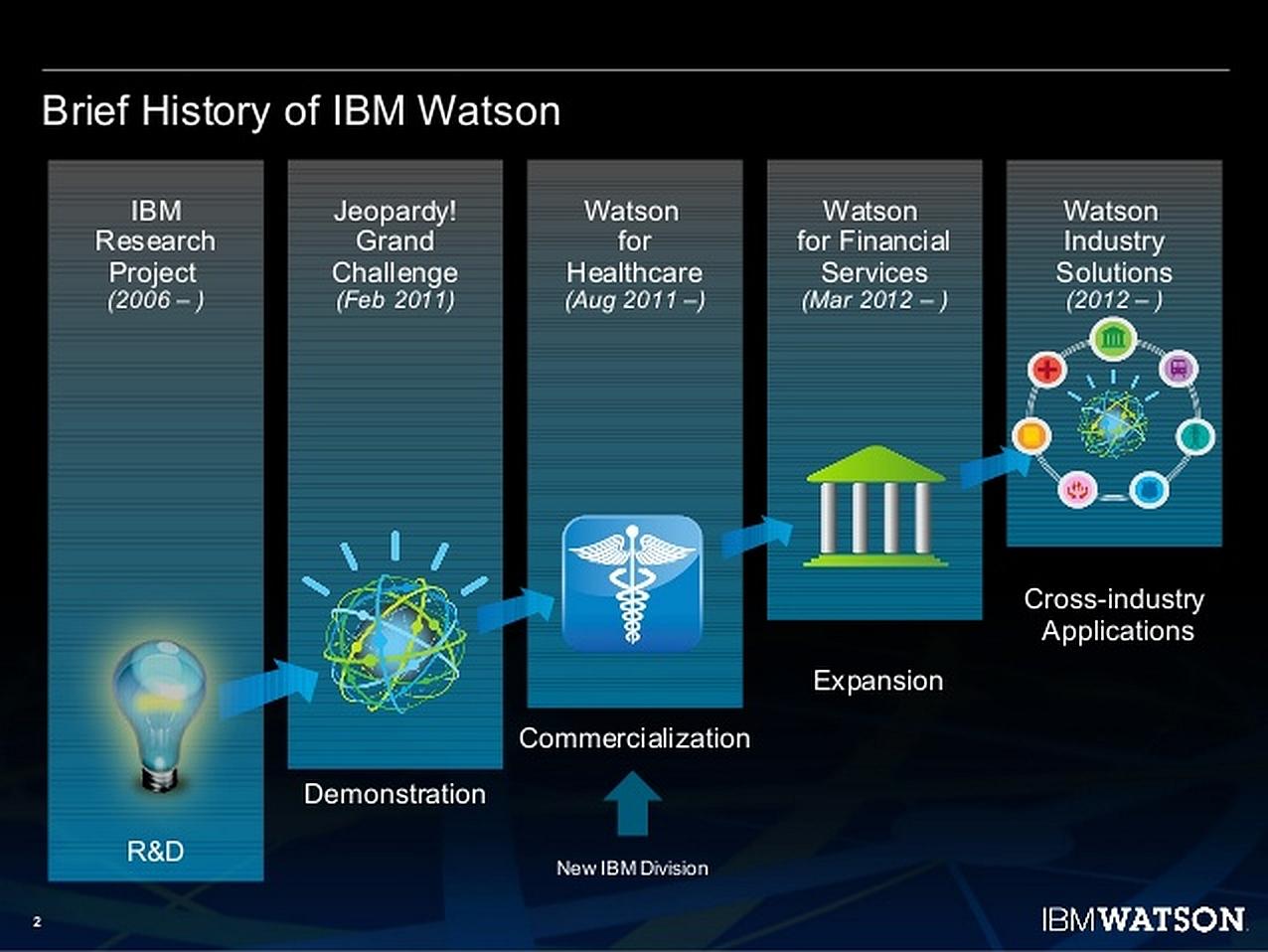 IMB Watson startete als Forschungsprojekt bereits im Jahr 2006. Als Vorgänger kann Deep Blue verstanden werden, der schon ab 1996 verfügbar war. (Bild: IBM Deutschland GmbH)