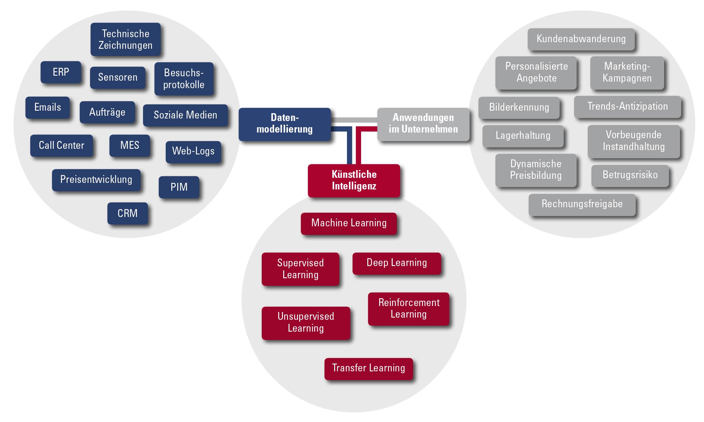Anwendungsfelder der KI (Bild: Dr. Wieselhuber & Partner GmbH)