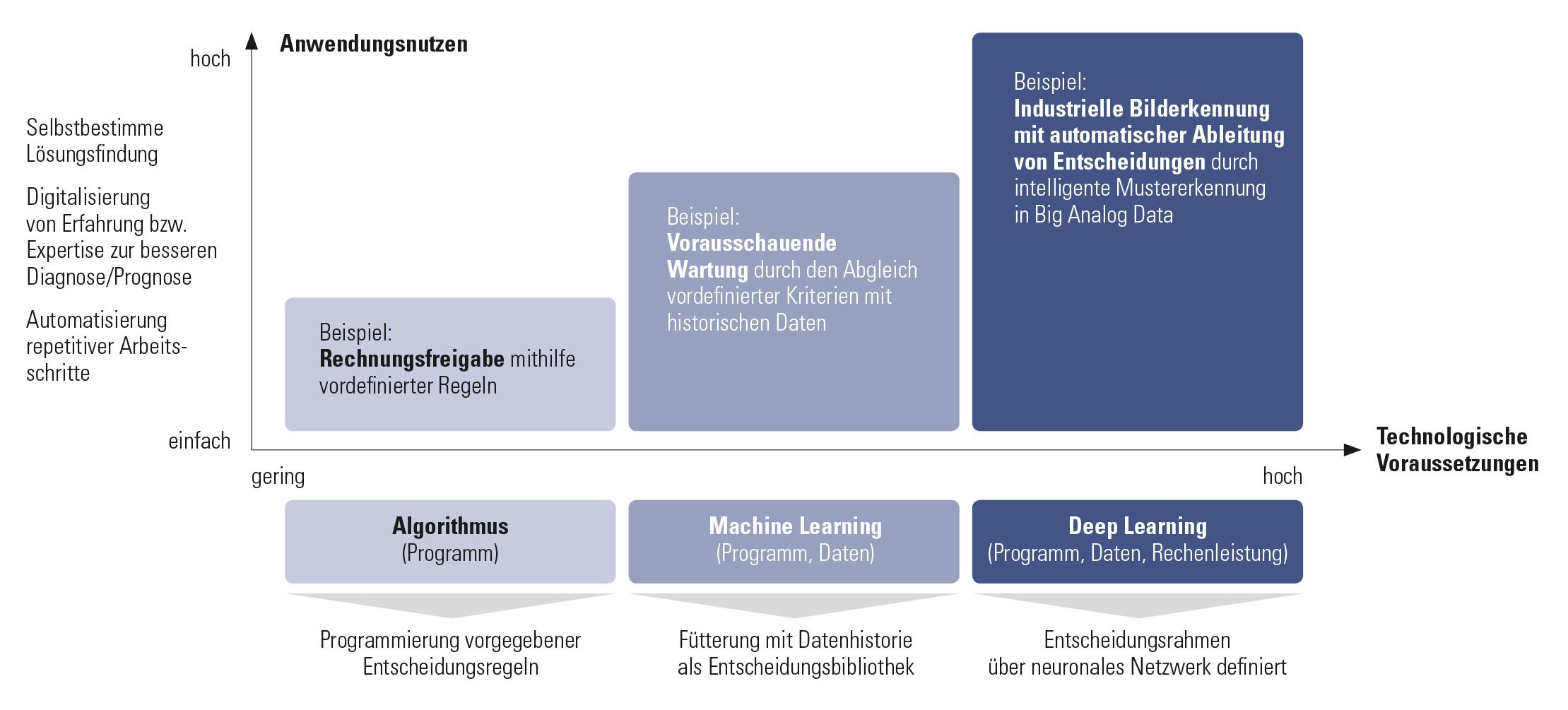 Einsatzfelder und Anwendungsnutzen von KI in Unternehmen (Bild: Dr. Wieselhuber & Partner GmbH)