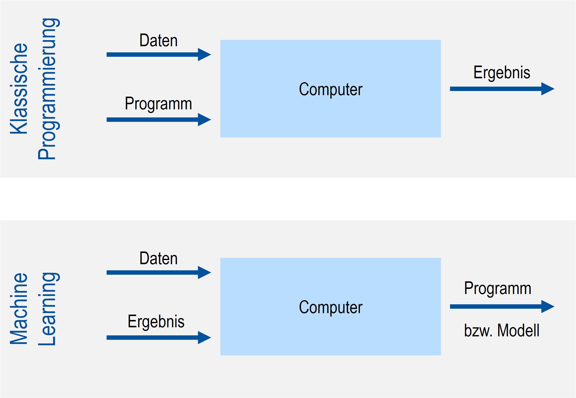 Paradigmenwechsel: von der klassischen Programmierung zu Machine Learning (Bild: MPDV Mikrolab GmbH)