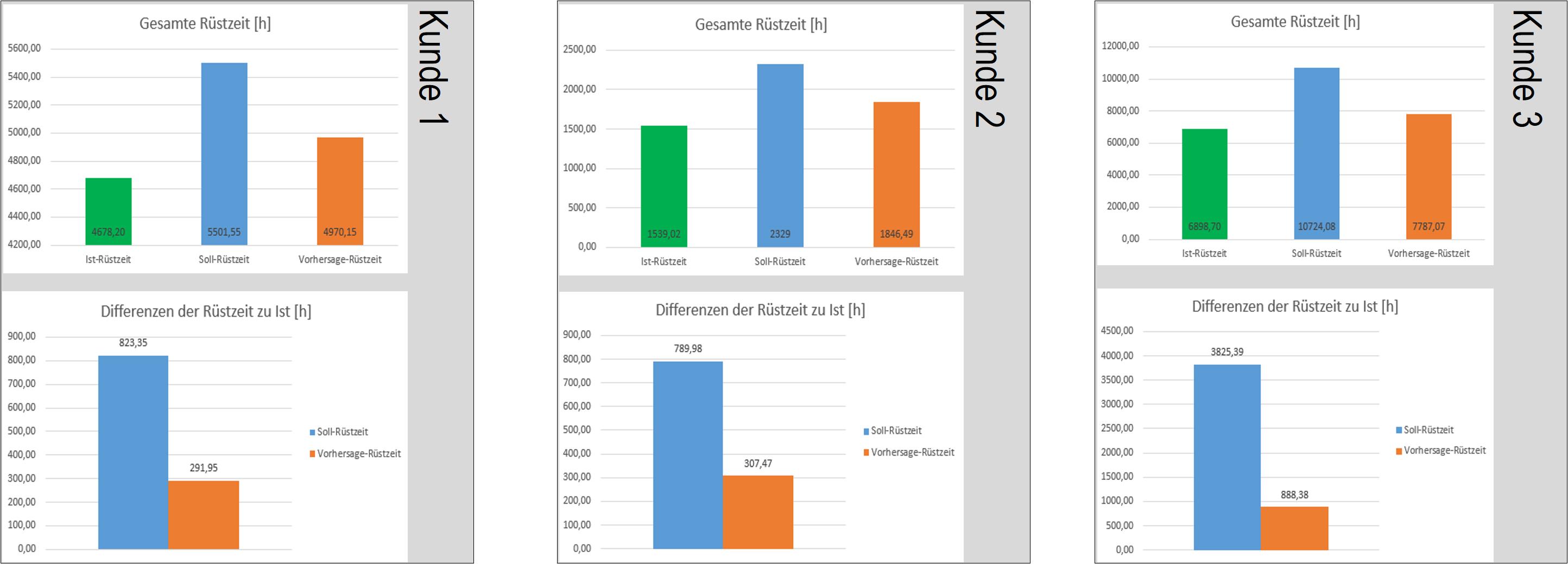 Überprüfung der KI-basierten Rüstzeitprognose in drei realen Produktionsszenarien. Die KI-basierten Ergebnisse bewegen sich deutlich näher an der Realität als herkömmliche Berechnungsmethoden. (Bild: MPDV Mikrolab GmbH)