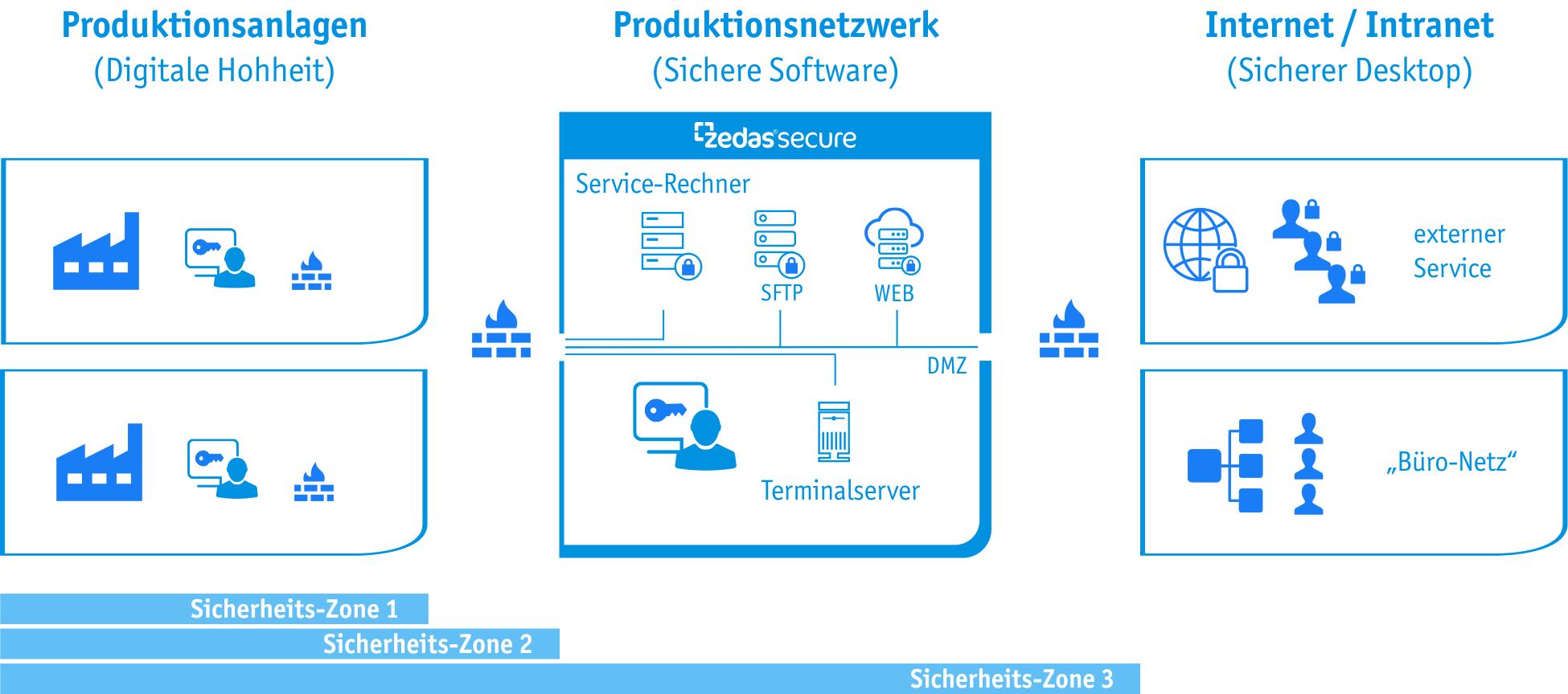 ZedasSecure - herstellerübergreifendes Sicherheitskonzept im Überblick (Bild: Zedas GmbH)