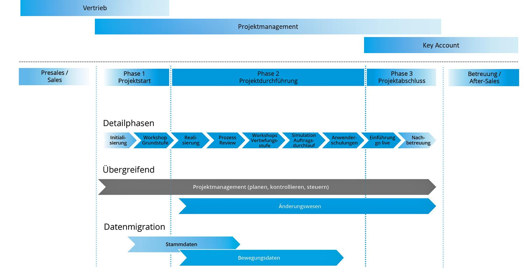 Eine erfolgreiche ERP-Einführung beginnt nicht erst mit der Projektierung. (Bild: Schrempp edv GmbH)