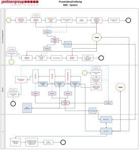 Prozessbeschreibung: Der BDE-Workflow bei der JentnerGroup (Bild: JentnerGroup)