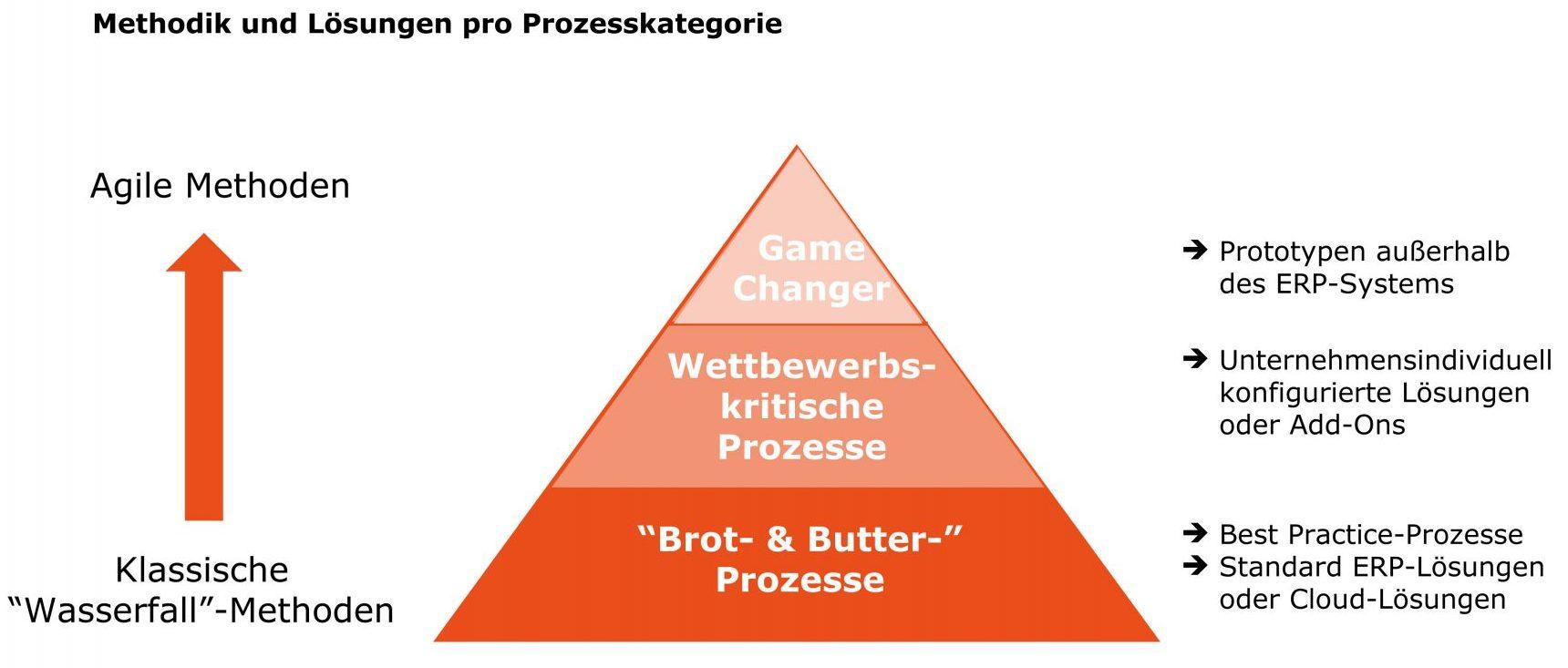 Je nach Prozesskategorie sind unterschiedliche Projektmanagement-Ansätze zu berücksichtigen. (Bild: Pikon Deutschland AG)
