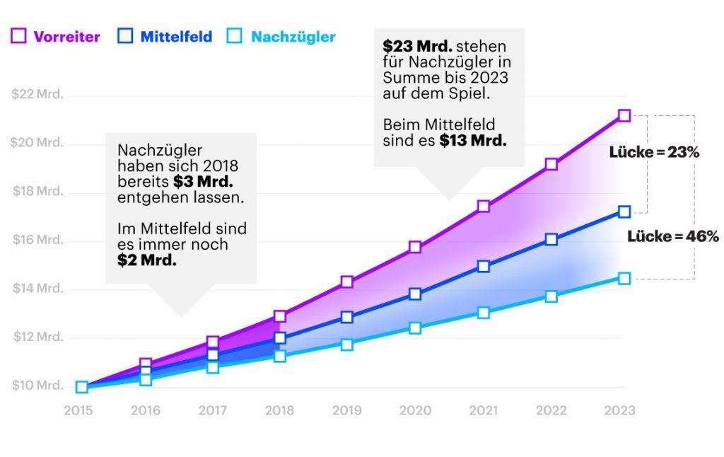 (Bild: Accenture Dienstleistungen GmbH)